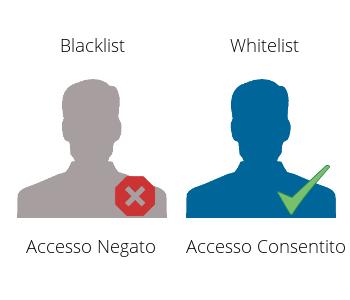 Blacklist e Whitelist